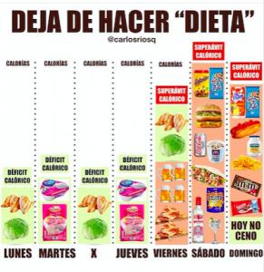 Perdida de peso a las semana con deficit calorico